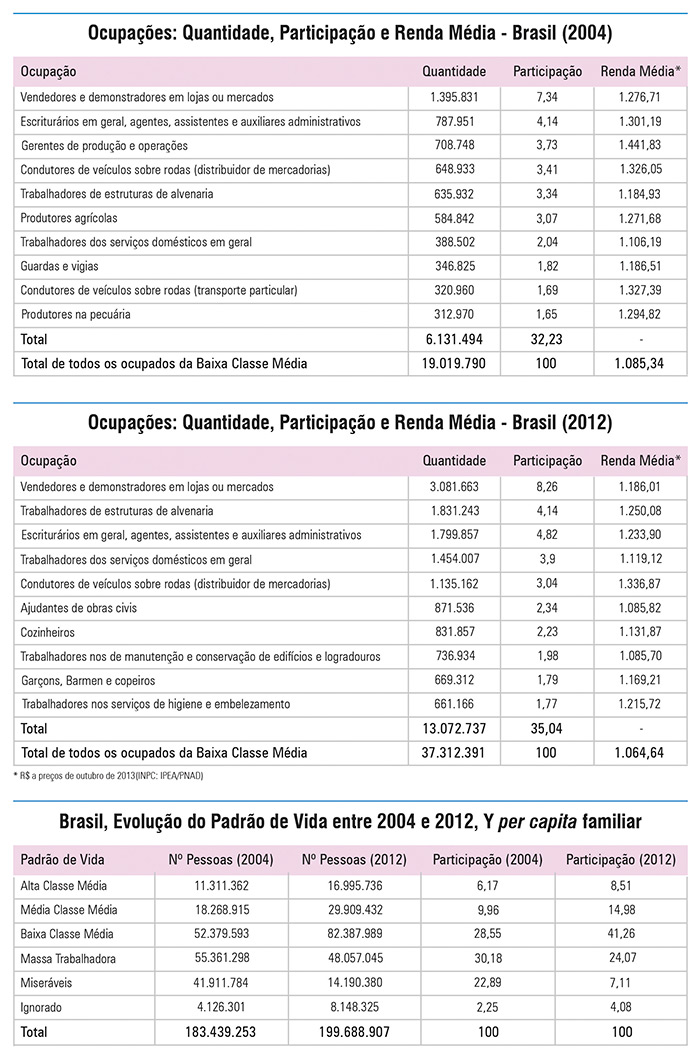 Dados estatisticos de media salarial por ocupacao da classe media baixa e por classes