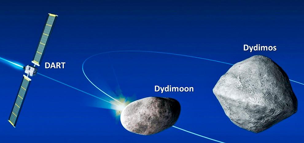 Conceito da Missão DART e o sistema binário de asteroides composto por Dydimos e seu satélite, Dydimoon. O impacto da espaçonave DART contra Dydimoon irá testar a possibilidade de alterar sua velocidade e órbita, evitando assim uma suposta ameaça à Terra (imagem: NASA).