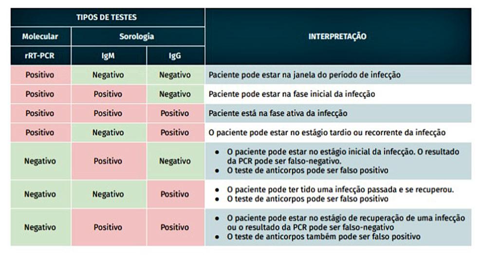 tabela mostra os tipos de testes de detecção da covid 19