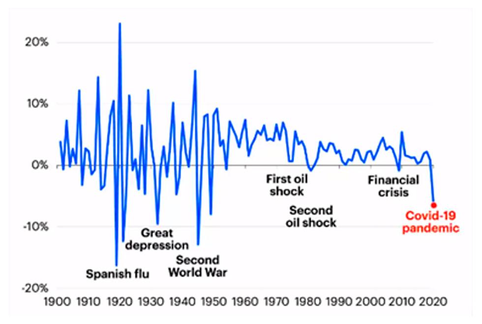 Taxas de mudança (%) na demanda global de energia primária, 1900 – 2020