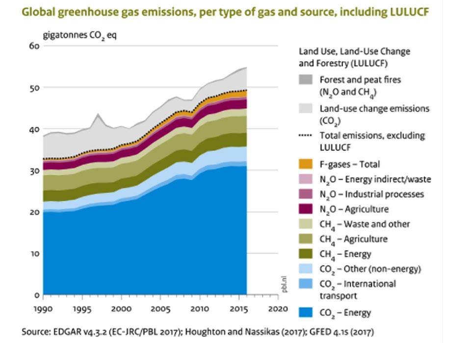 Emissões de GEE por tipo de gás e por fonte de emissão entre 1990 e 2016