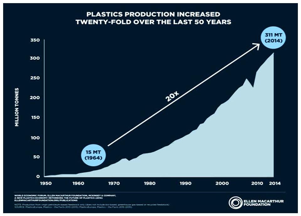 plastics production. Foto: Reprodução