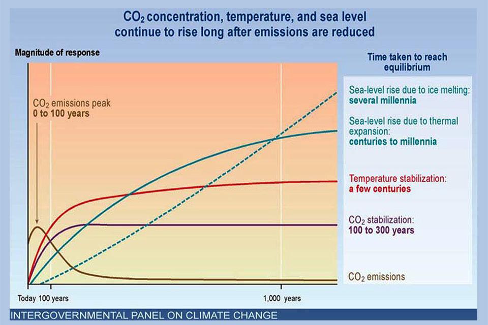 A figura 1 ilustra o caráter irreversível da elevação inercial das temperaturas e do nível global médio do mar no horizonte do próximo milênio