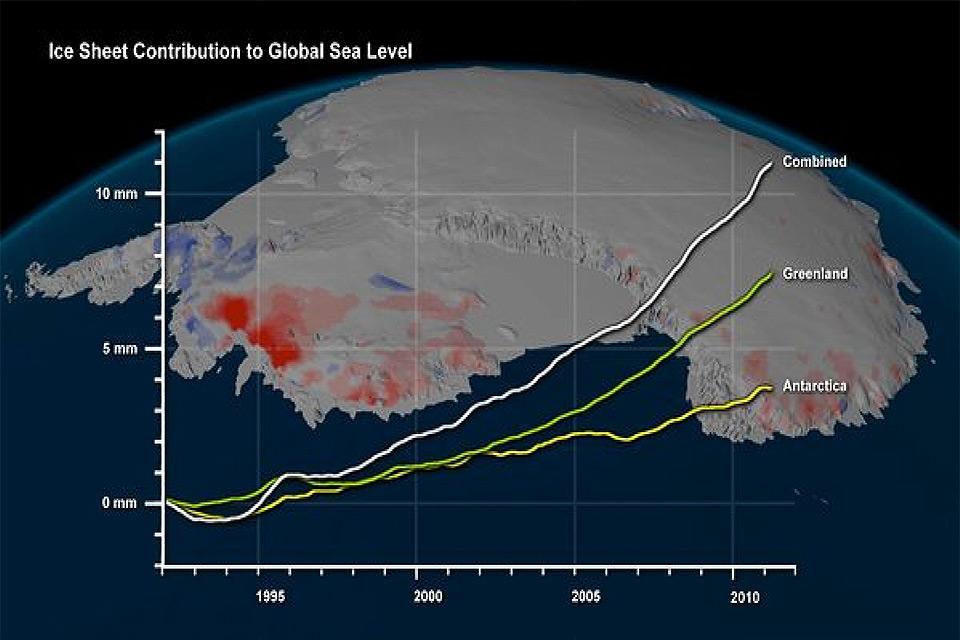 O que já se observou é que em apenas 17 anos (1995 – 2011), a ação combinada do degelo na Antártica e na Groenlândia causou uma elevação de 11,1 mm do nível do mar, elevação esta que, sobretudo na Groenlândia, está em clara aceleração nesse período, como mostra a figura 4