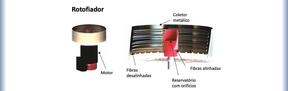 Ilustração do equipamento de rotofiação