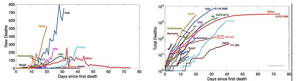 montagem mostra dois gráficos, um com a evolução no número de mortes por dia pelo coronavírus e outro com o número de mortes totais