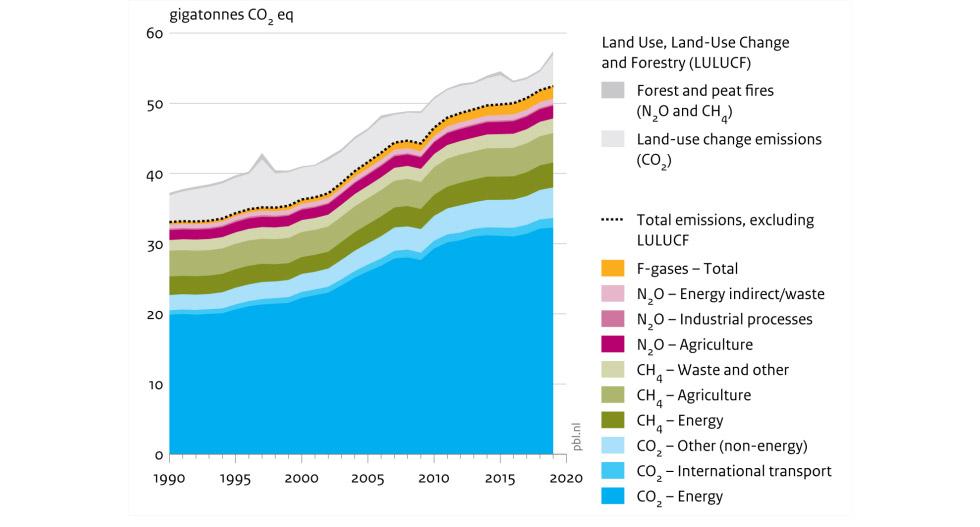 """Figura 1 - Emissões globais de gases de efeito estufa (GEE) entre 1990 e 2019, por tipo de gás (CO2, CH4, N2O e gases fluorados) e por fontes de emissões (energia, transporte, agropecuária, processos industriais, uso do solo, mudança do uso do solo e indústria madeireira). Fonte: J.G.J. Olivier & J.A.H.W. Peters, """"Trends in Global CO2 and Total Greenhouse Gas Emissions 2020 Report"""". PBL Netherlands Environmental Assessment Agency, 20/XII/2020, p. 17."""